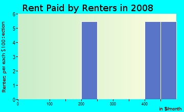 Rent paid by renters in 2009 in Norwood in Birmingham neighborhood in AL