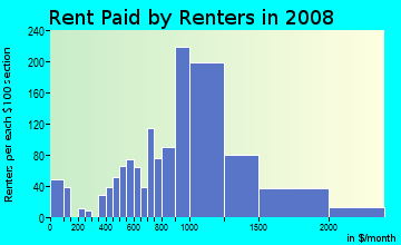 Rent paid by renters in 2009 in Getty Square in Yonkers neighborhood in NY