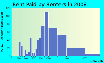 Rent paid by renters in 2009 in Cedar Knolls in Bronxville neighborhood in NY