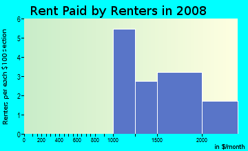 Rent paid by renters in 2009 in Beech Hill in Scarsdale neighborhood in NY