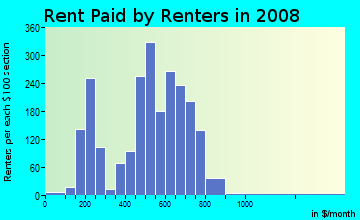 Rent paid by renters in 2009 in Ellwanger Barry in Rochester neighborhood in NY