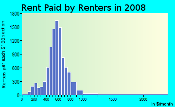 Rent paid by renters in 2009 in Sector 8 in Rochester neighborhood in NY