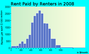 Rent paid by renters in 2009 in Northwest Quadrant in Rochester neighborhood in NY