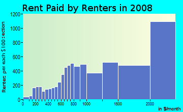 Rent paid by renters in 2009 in NoHo in New York neighborhood in NY
