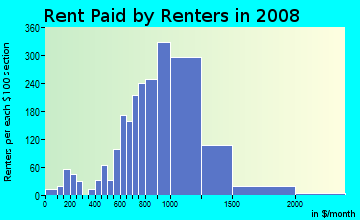 Rent paid by renters in 2009 in Morris Park in Bronx neighborhood in NY