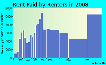 Rent paid by renters in 2009 in Castle Hill in Bronx neighborhood in NY