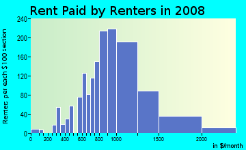 Rent paid by renters in 2009 in Arden Heights in Staten Island neighborhood in NY