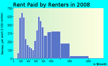 Rent paid by renters in 2009 in Throgs Neck in Bronx neighborhood in NY