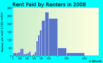 Rent paid by renters in 2009 in Fishbay in Bronx neighborhood in NY