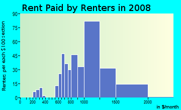 Rent paid by renters in 2009 in Country Club in Bronx neighborhood in NY