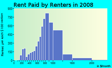 Rent paid by renters in 2009 in Pelham Bay in Bronx neighborhood in NY