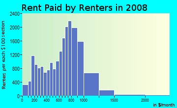 Rent paid by renters in 2009 in East Concourse in Bronx neighborhood in NY