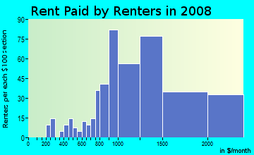 Rent paid by renters in 2009 in Huntington Village in Huntington neighborhood in NY