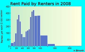 Rent paid by renters in 2009 in Concourse Village in Bronx neighborhood in NY