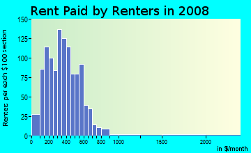 Rent paid by renters in 2009 in Downtown Elyria in Elyria neighborhood in OH