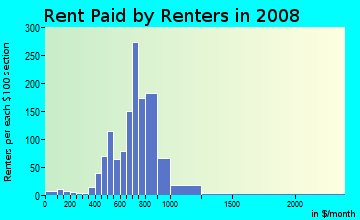 Rent paid by renters in 2009 in Fairhill Village in Cleveland neighborhood in OH
