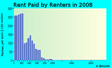 Rent paid by renters in 2009 in Quadrangle in Cleveland neighborhood in OH