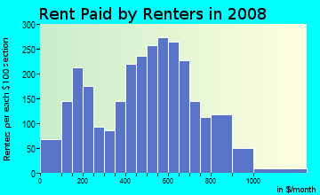 Rent paid by renters in 2009 in Puritas-Longmead in Cleveland neighborhood in OH