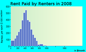 Rent paid by renters in 2009 in North Broadway in Cleveland neighborhood in OH