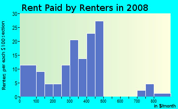 Rent paid by renters in 2009 in Warehouse District in Columbus neighborhood in OH