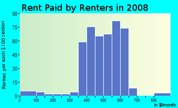 Rent paid by renters in 2009 in Milo-Grogan in Columbus neighborhood in OH