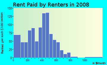 Rent paid by renters in 2009 in Lincoln Park in Columbus neighborhood in OH