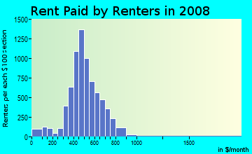 Rent paid by renters in 2009 in North Linden in Columbus neighborhood in OH