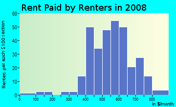 Rent paid by renters in 2009 in Philadelphia Woods in Dayton neighborhood in OH