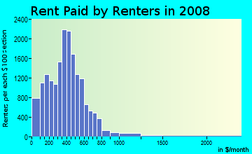 Rent paid by renters in 2009 in Downtown in Columbus neighborhood in OH