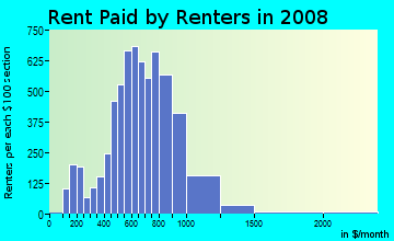 Rent paid by renters in 2009 in Overlook in Cleveland neighborhood in OH