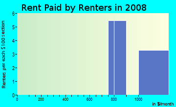 Rent paid by renters in 2009 in Plain Center Estates in Canton neighborhood in OH