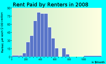 Rent paid by renters in 2009 in Newton Zone in Canton neighborhood in OH