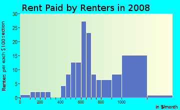 Rent paid by renters in 2009 in Liberty Bell in Brook Park neighborhood in OH