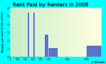 Rent paid by renters in 2009 in Sandstone Ridge in Berea neighborhood in OH