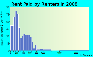 Rent paid by renters in 2009 in Shoreland in Toledo neighborhood in OH