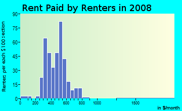 Rent paid by renters in 2009 in Stickney in Toledo neighborhood in OH