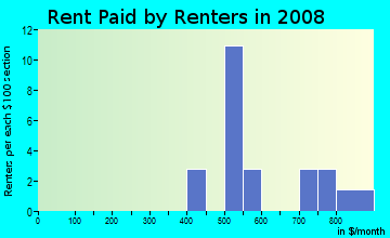 Rent paid by renters in 2009 in Indian Hills in Toledo neighborhood in OH