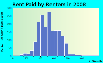 Rent paid by renters in 2009 in Lincolnshire in Toledo neighborhood in OH