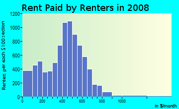 Rent paid by renters in 2009 in Northeast Canton in Canton neighborhood in OH