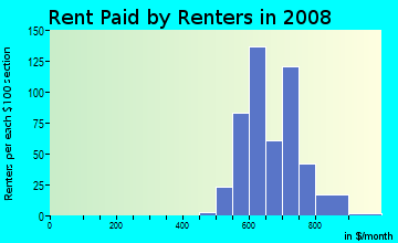 Rent paid by renters in 2009 in Harvard Terrace in Toledo neighborhood in OH