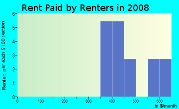 Rent paid by renters in 2009 in Clarkwood Estates in Warrensville Heights neighborhood in OH