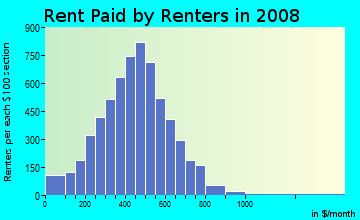 Rent paid by renters in 2009 in Highland Heights in Toledo neighborhood in OH