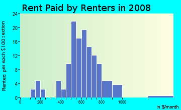 Rent paid by renters in 2009 in Sunnyside in Vermilion neighborhood in OH
