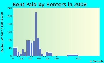 Rent paid by renters in 2009 in Air Line Junction in Toledo neighborhood in OH