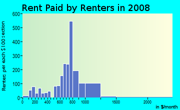 Rent paid by renters in 2009 in Bexley Park in Cleveland neighborhood in OH