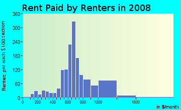 Rent paid by renters in 2009 in Mayfield Road Area in Cleveland neighborhood in OH