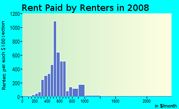 Rent paid by renters in 2009 in Quarry Park in Cleveland neighborhood in OH