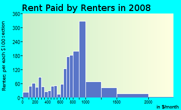 Rent paid by renters in 2009 in Downtown Solon in Solon neighborhood in OH