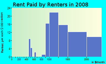 Rent paid by renters in 2009 in Northeast Rohnert Park in Santa Rosa neighborhood in CA