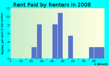 Rent paid by renters in 2009 in Berlin Heights Station in Berlin Heights neighborhood in OH